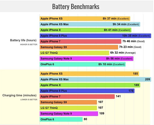 Phone Battery Benchmarks